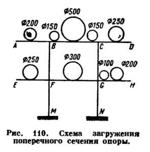 Opredelenie nagruzok dejstvuyushchih na opory truboprovodov ris. 3