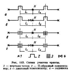 Opredelenie nagruzok dejstvuyushchih na opory truboprovodov ris. 9