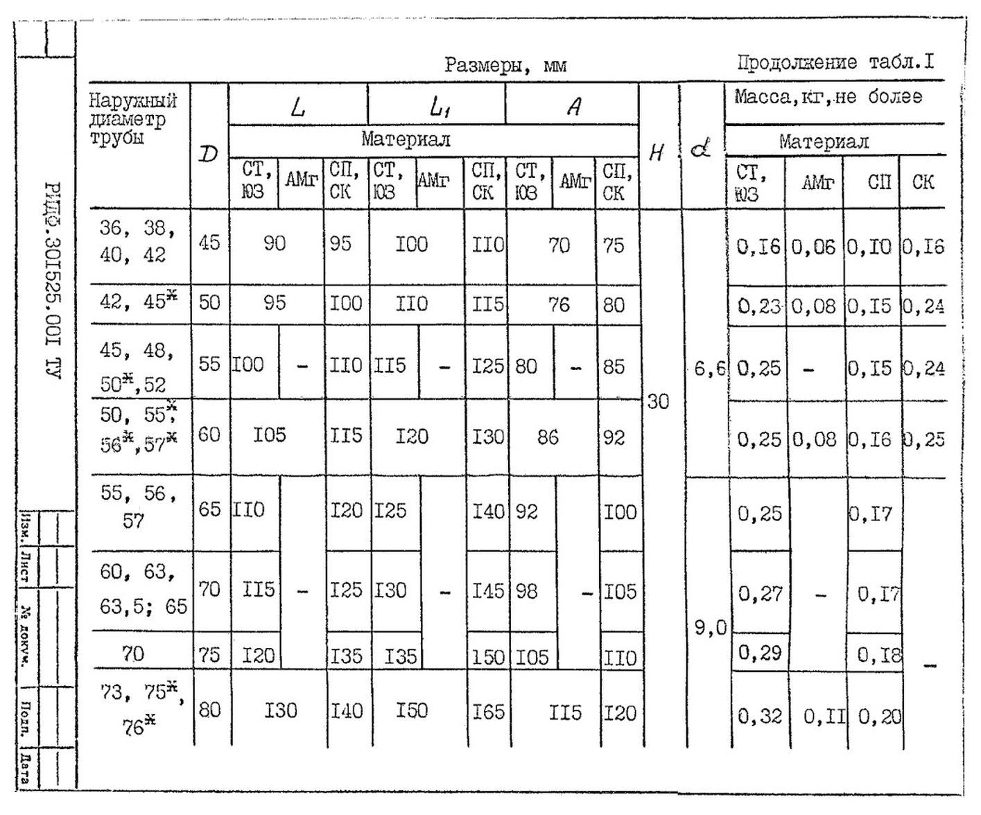 Подвески судовых трубопроводов Тип 1 ТУ 5-89 РИДФ.301525.001 ТУ стр.2