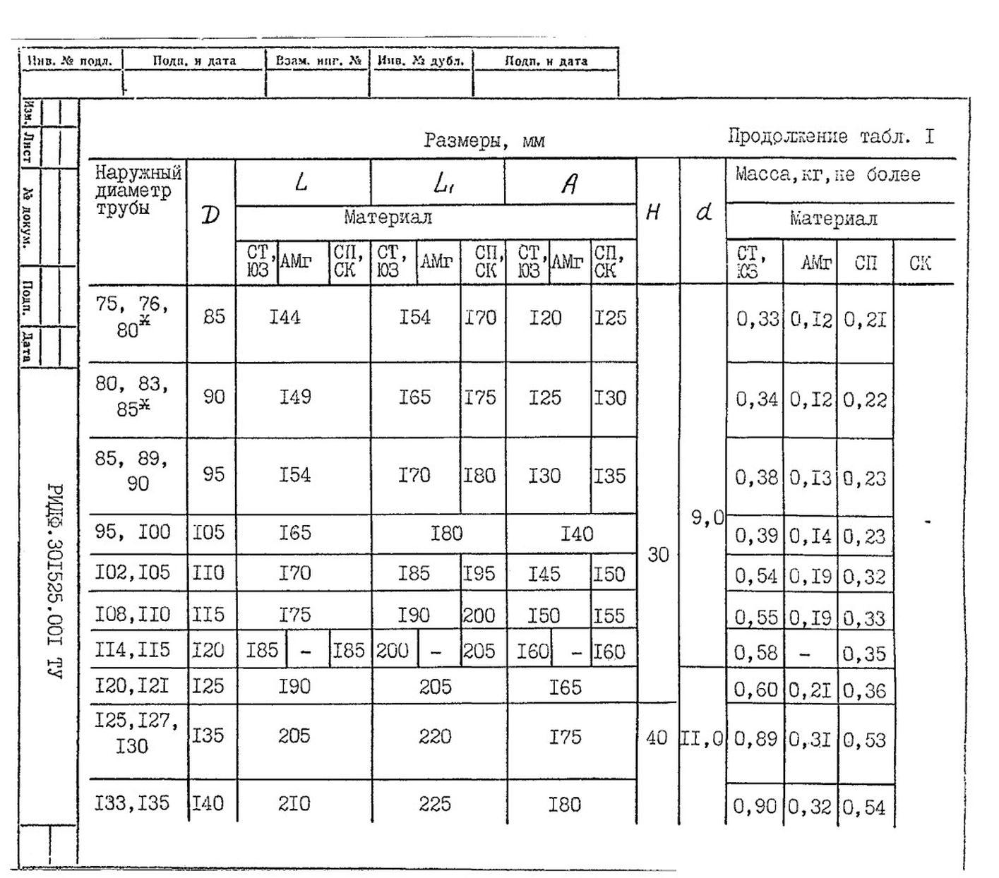 Подвески судовых трубопроводов Тип 1 ТУ 5-89 РИДФ.301525.001 ТУ стр.3