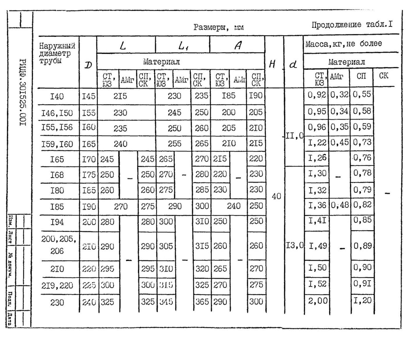 Подвески судовых трубопроводов Тип 1 ТУ 5-89 РИДФ.301525.001 ТУ стр.4