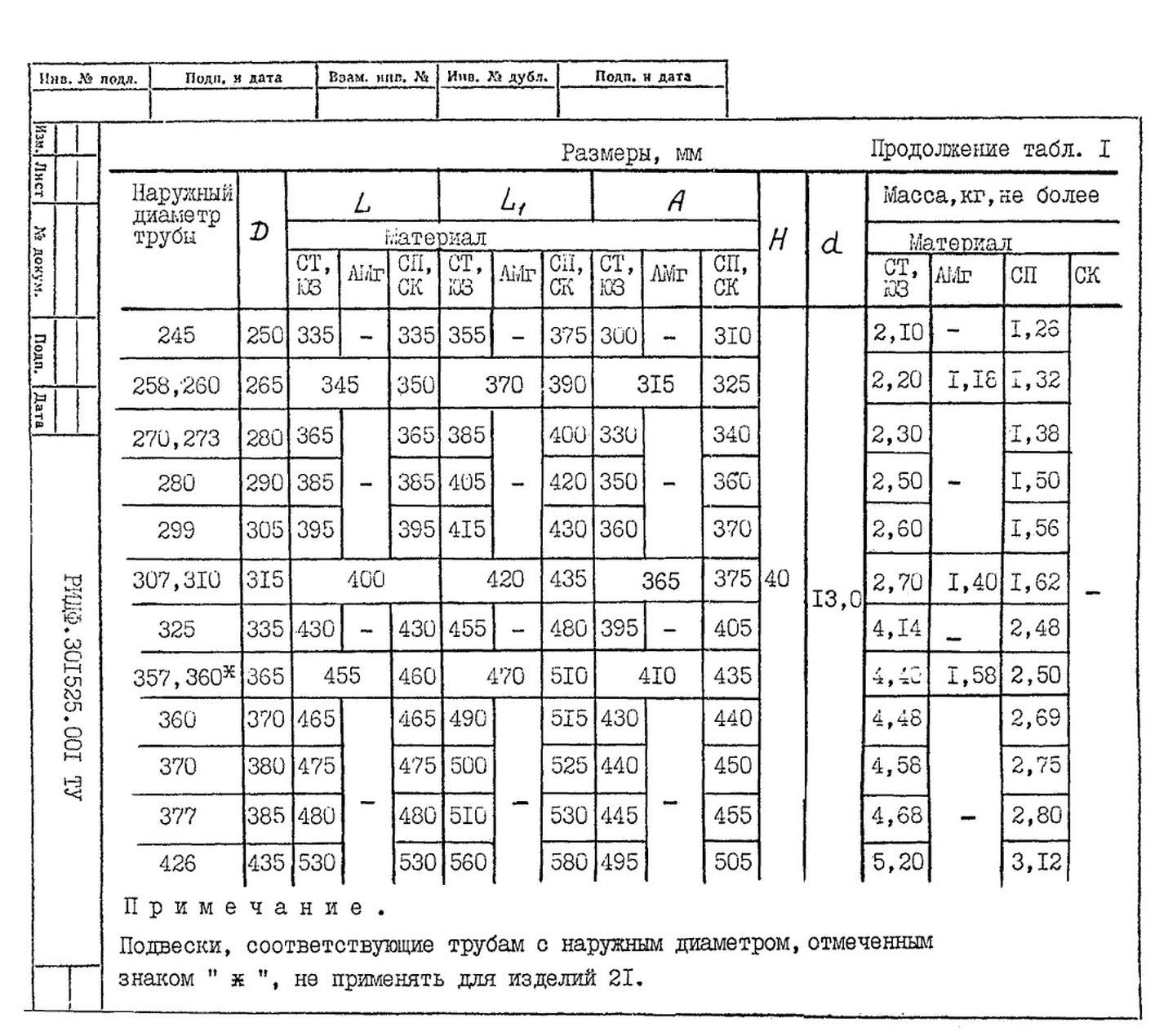 Подвески судовых трубопроводов Тип 1 ТУ 5-89 РИДФ.301525.001 ТУ стр.5