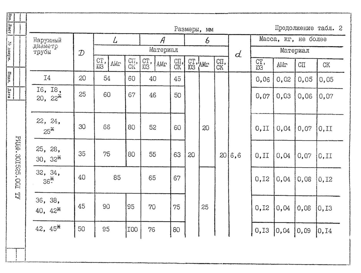 Подвески судовых трубопроводов Тип 2 ТУ 5-89 РИДФ.301525.001 ТУ стр.2