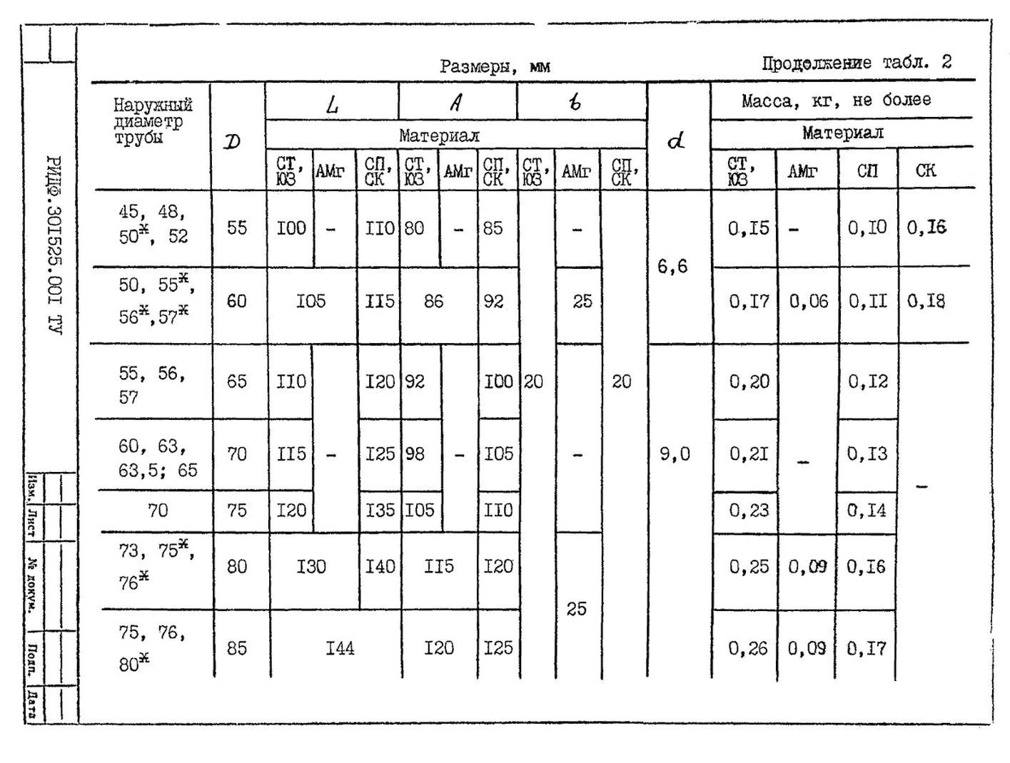 Подвески судовых трубопроводов Тип 2 ТУ 5-89 РИДФ.301525.001 ТУ стр.3