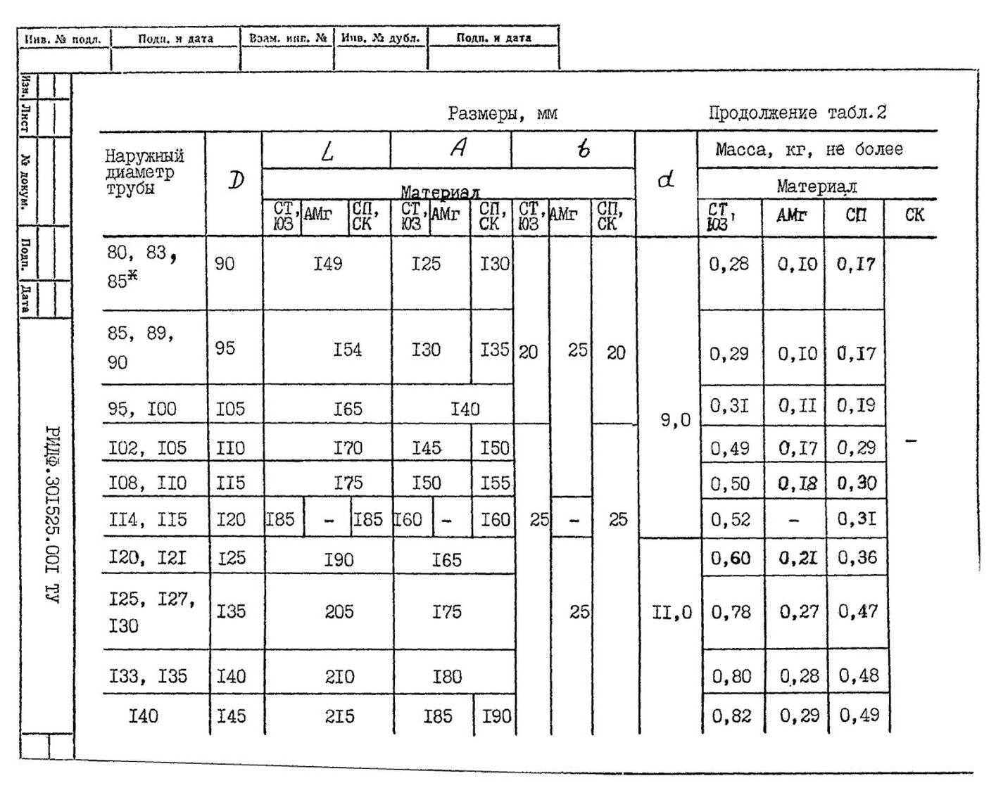 Подвески судовых трубопроводов Тип 2 ТУ 5-89 РИДФ.301525.001 ТУ стр.4