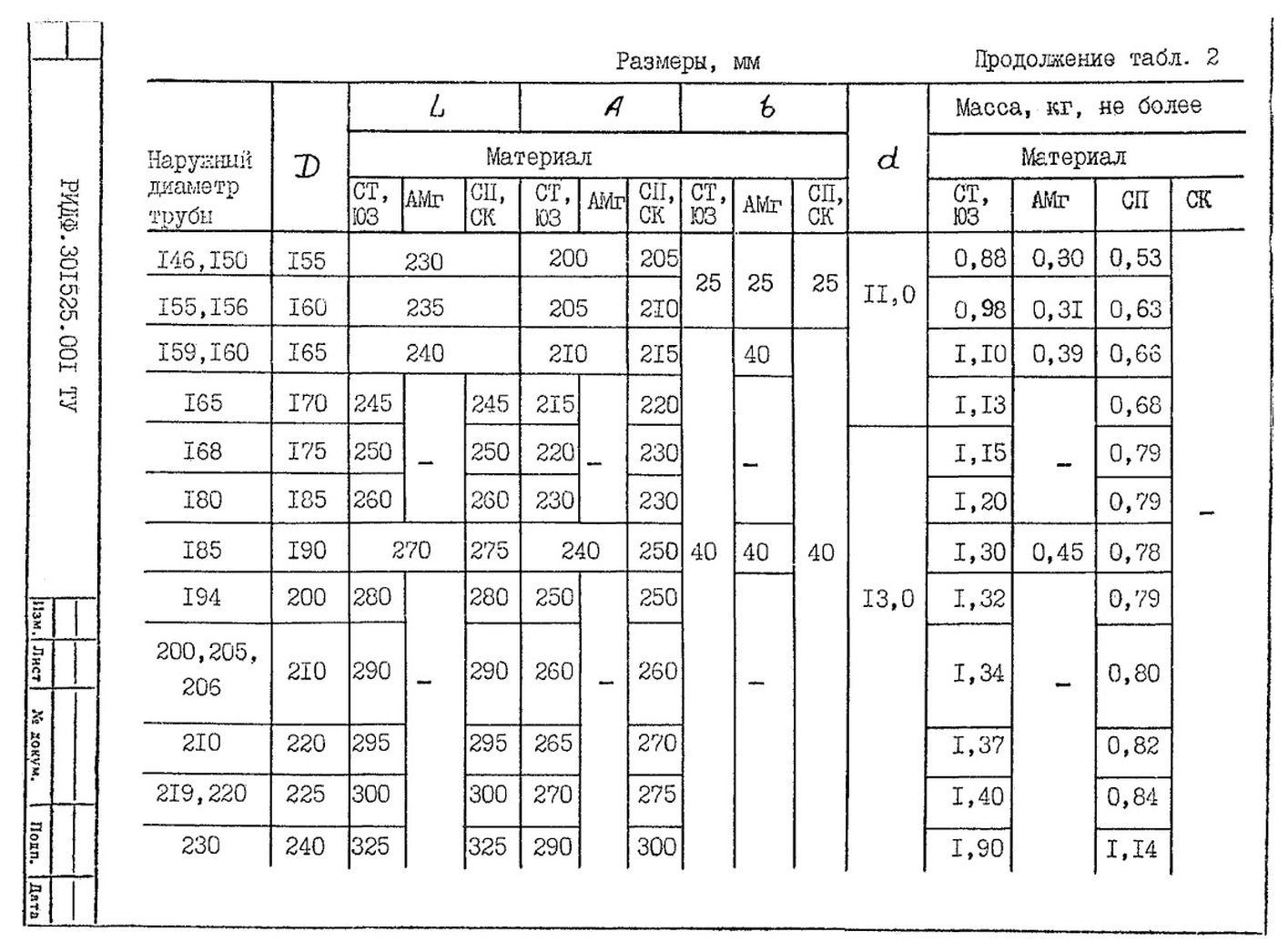 Подвески судовых трубопроводов Тип 2 ТУ 5-89 РИДФ.301525.001 ТУ стр.5