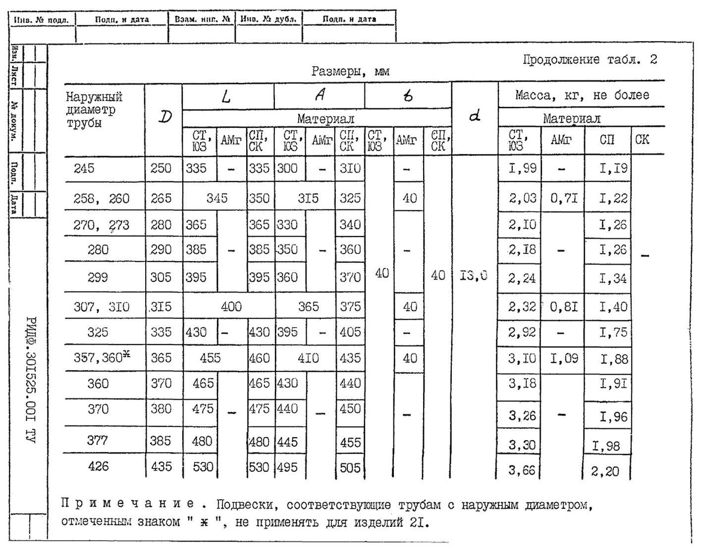 Подвески судовых трубопроводов Тип 2 ТУ 5-89 РИДФ.301525.001 ТУ стр.6