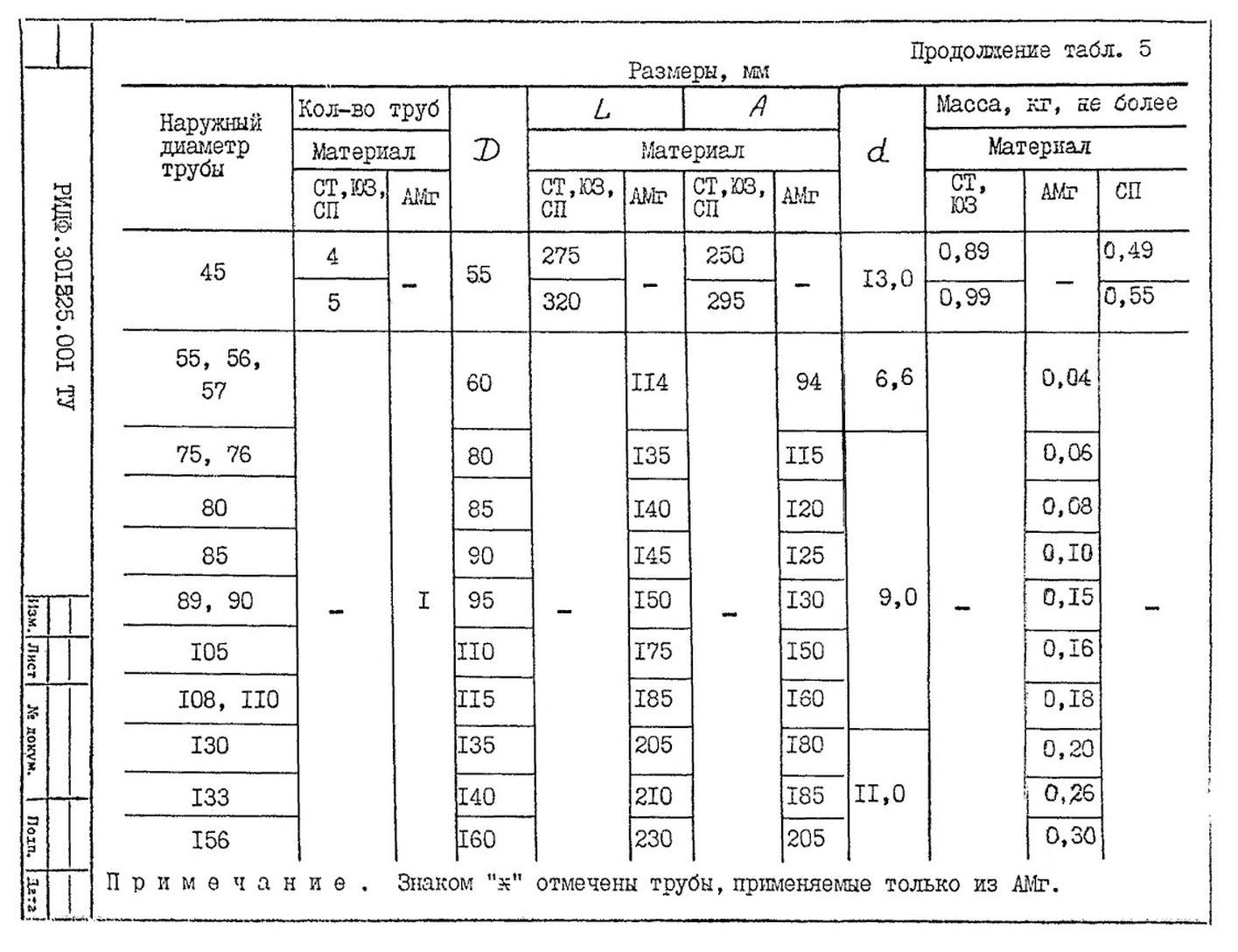 Подвески судовых трубопроводов Тип 5 ТУ 5-89 РИДФ.301525.001 ТУ стр.11