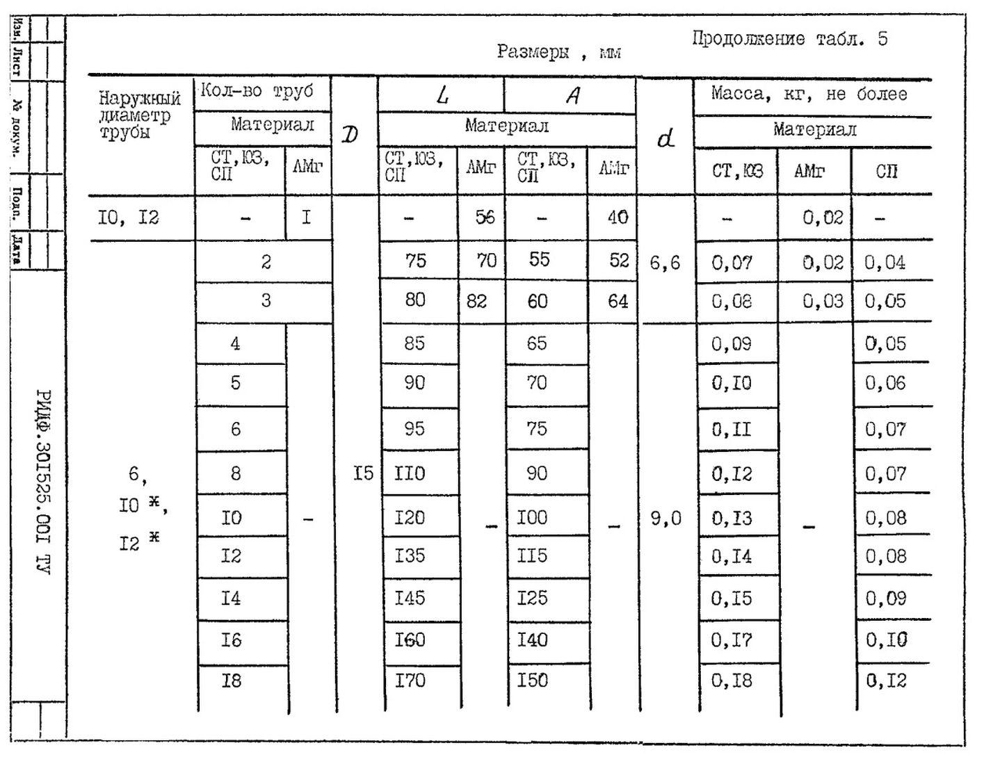 Подвески судовых трубопроводов Тип 5 ТУ 5-89 РИДФ.301525.001 ТУ стр.2