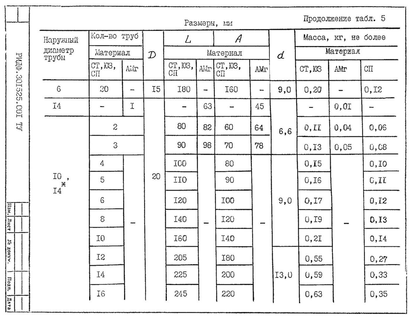 Подвески судовых трубопроводов Тип 5 ТУ 5-89 РИДФ.301525.001 ТУ стр.3