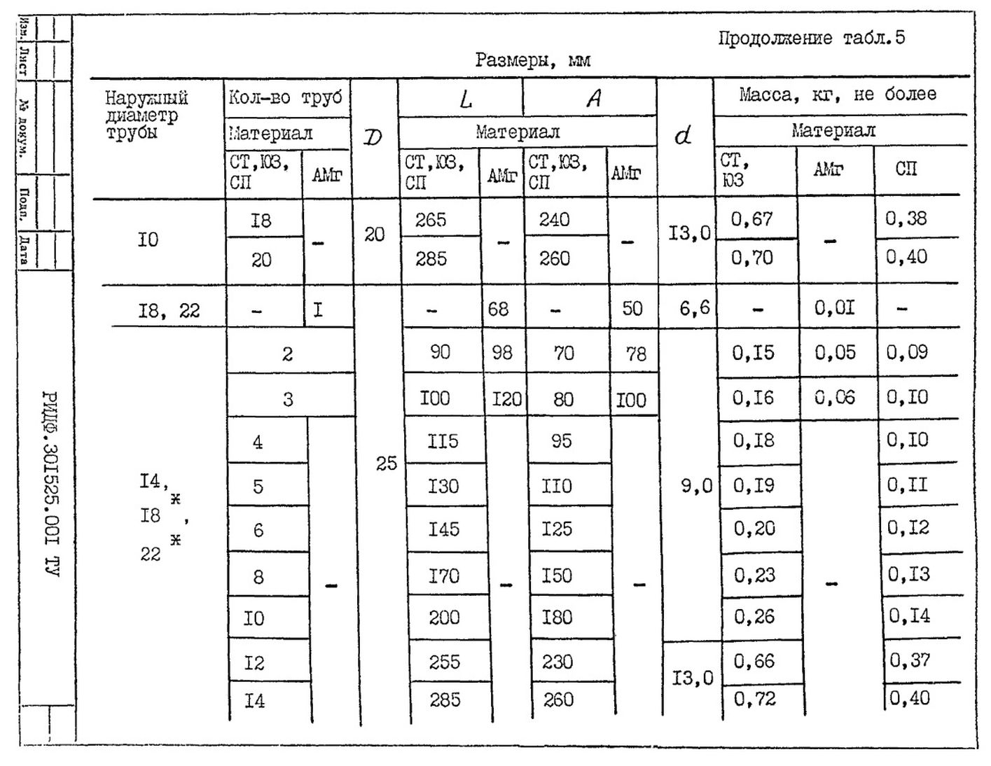 Подвески судовых трубопроводов Тип 5 ТУ 5-89 РИДФ.301525.001 ТУ стр.4