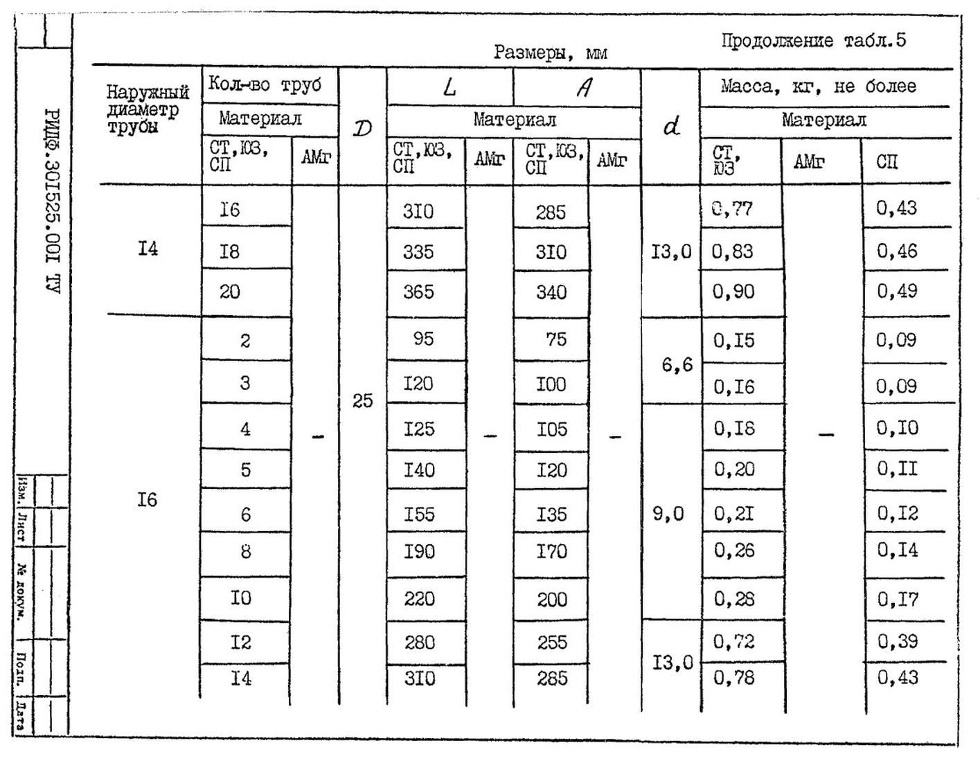 Подвески судовых трубопроводов Тип 5 ТУ 5-89 РИДФ.301525.001 ТУ стр.5