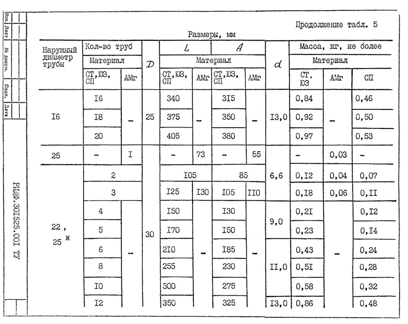 Подвески судовых трубопроводов Тип 5 ТУ 5-89 РИДФ.301525.001 ТУ стр.6