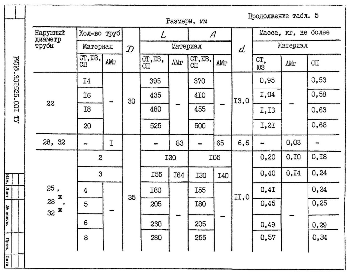 Подвески судовых трубопроводов Тип 5 ТУ 5-89 РИДФ.301525.001 ТУ стр.7