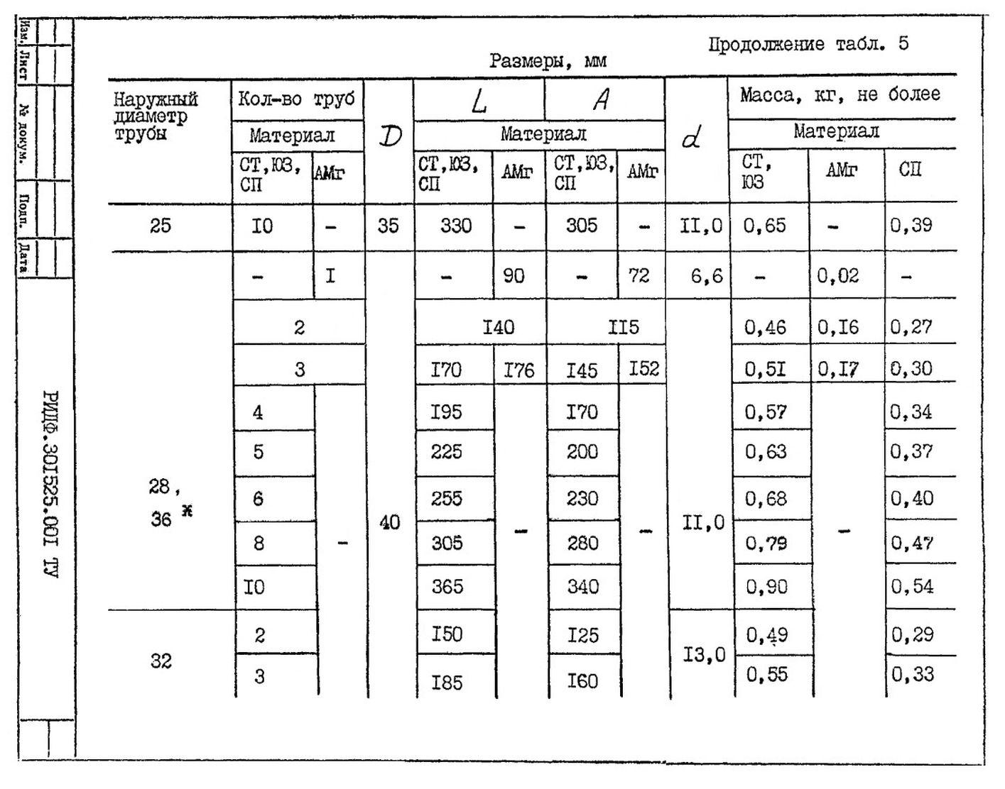 Подвески судовых трубопроводов Тип 5 ТУ 5-89 РИДФ.301525.001 ТУ стр.8