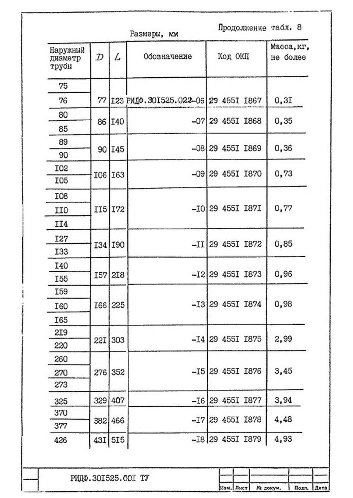 Подвески судовых трубопроводов Тип 8 ТУ 5-89 РИДФ.301525.001 ТУ стр.2