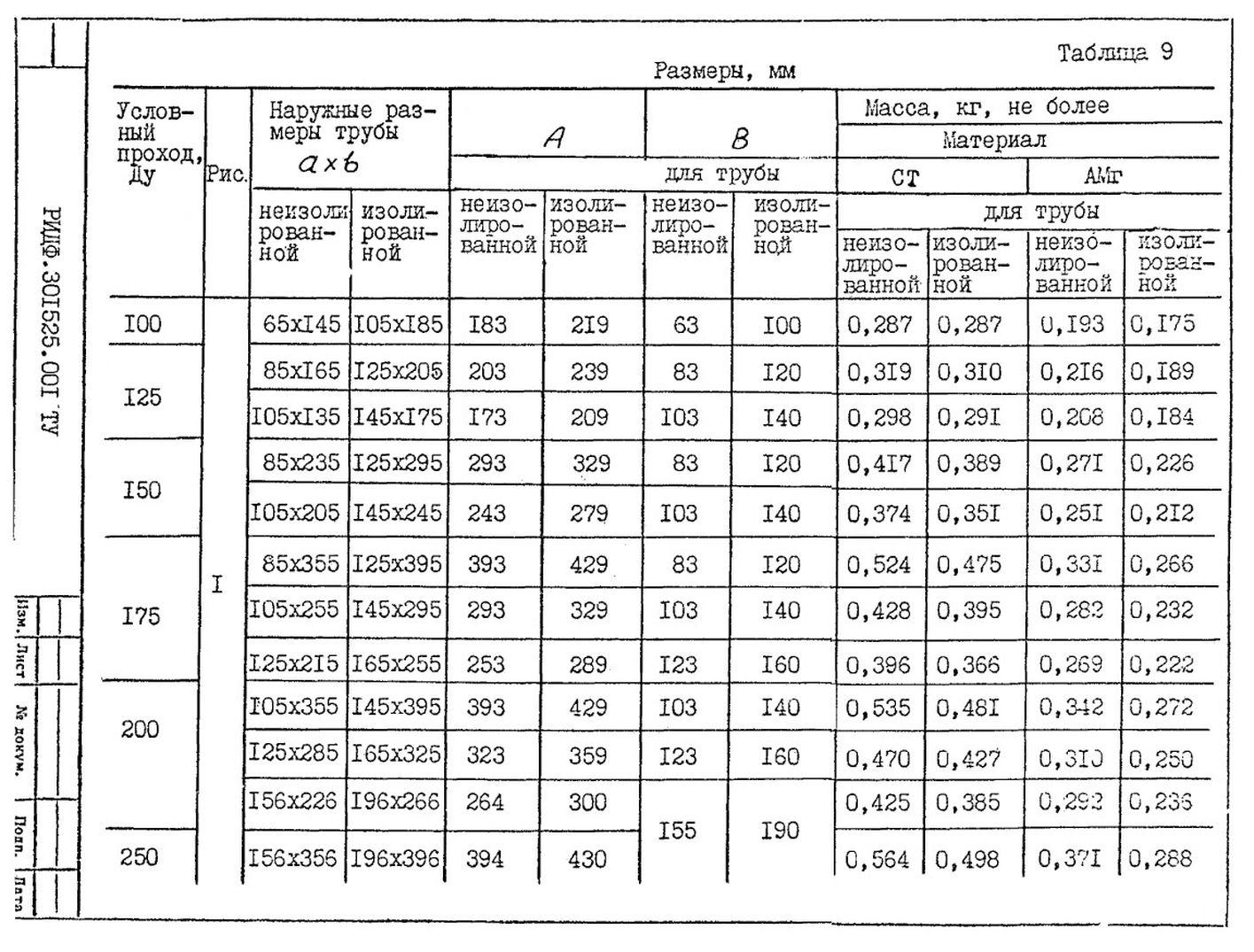 Подвески судовых трубопроводов Тип 9 ТУ 5-89 РИДФ.301525.001 ТУ стр.2