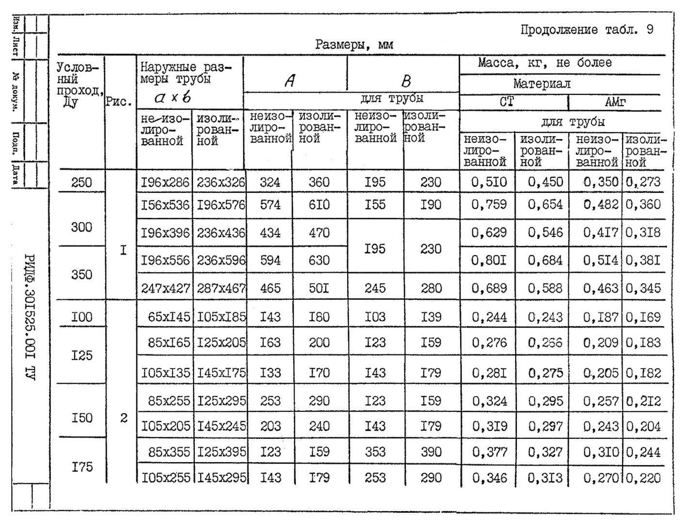 Подвески судовых трубопроводов Тип 9 ТУ 5-89 РИДФ.301525.001 ТУ стр.3