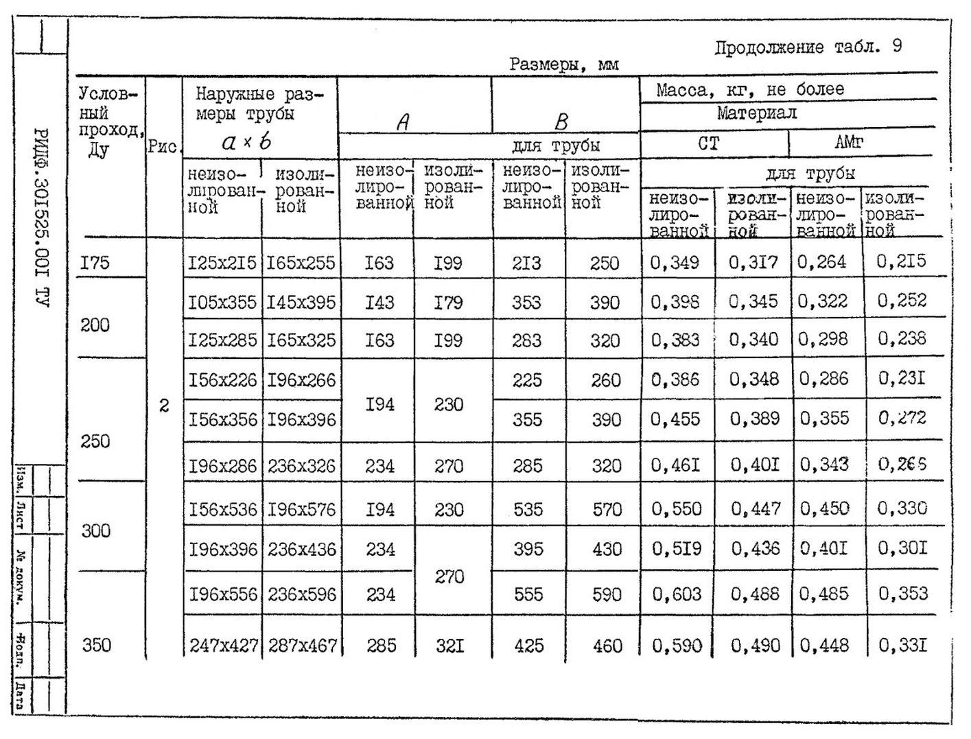 Подвески судовых трубопроводов Тип 9 ТУ 5-89 РИДФ.301525.001 ТУ стр.4