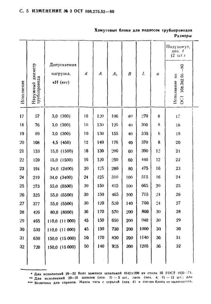 Блоки хомутовые для горизонтальных трубопроводов ОСТ 108.275.52-80 стр.20