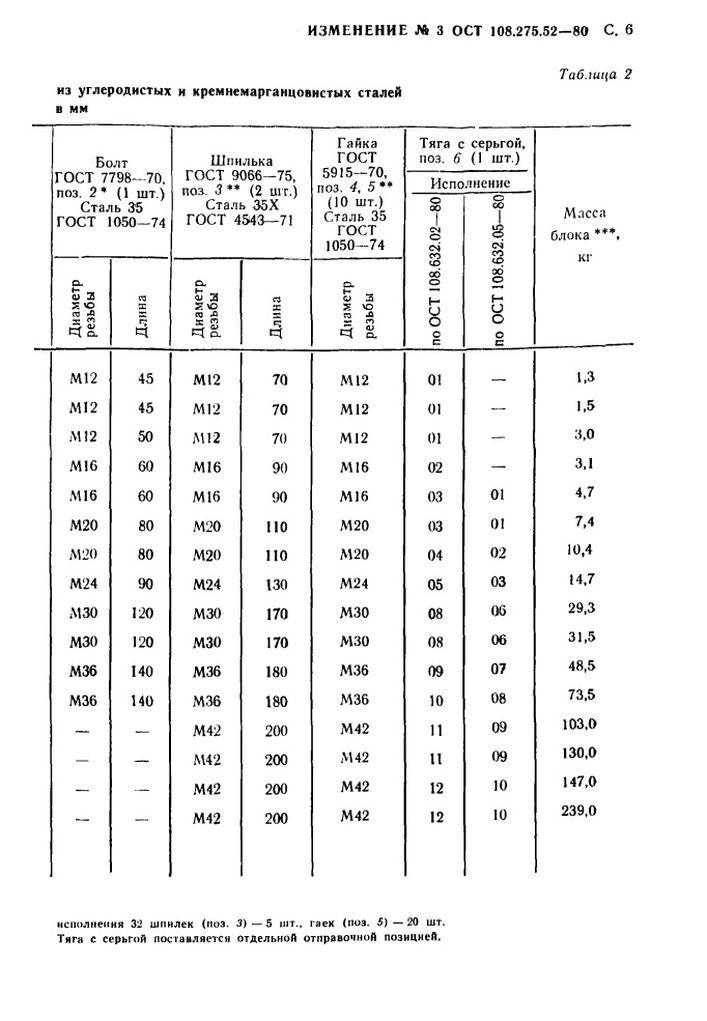Блоки хомутовые для горизонтальных трубопроводов ОСТ 108.275.52-80 стр.21