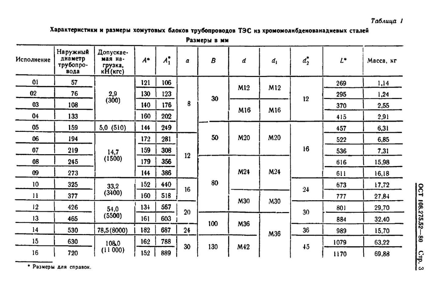 Блоки хомутовые для горизонтальных трубопроводов ОСТ 108.275.52-80 стр.3