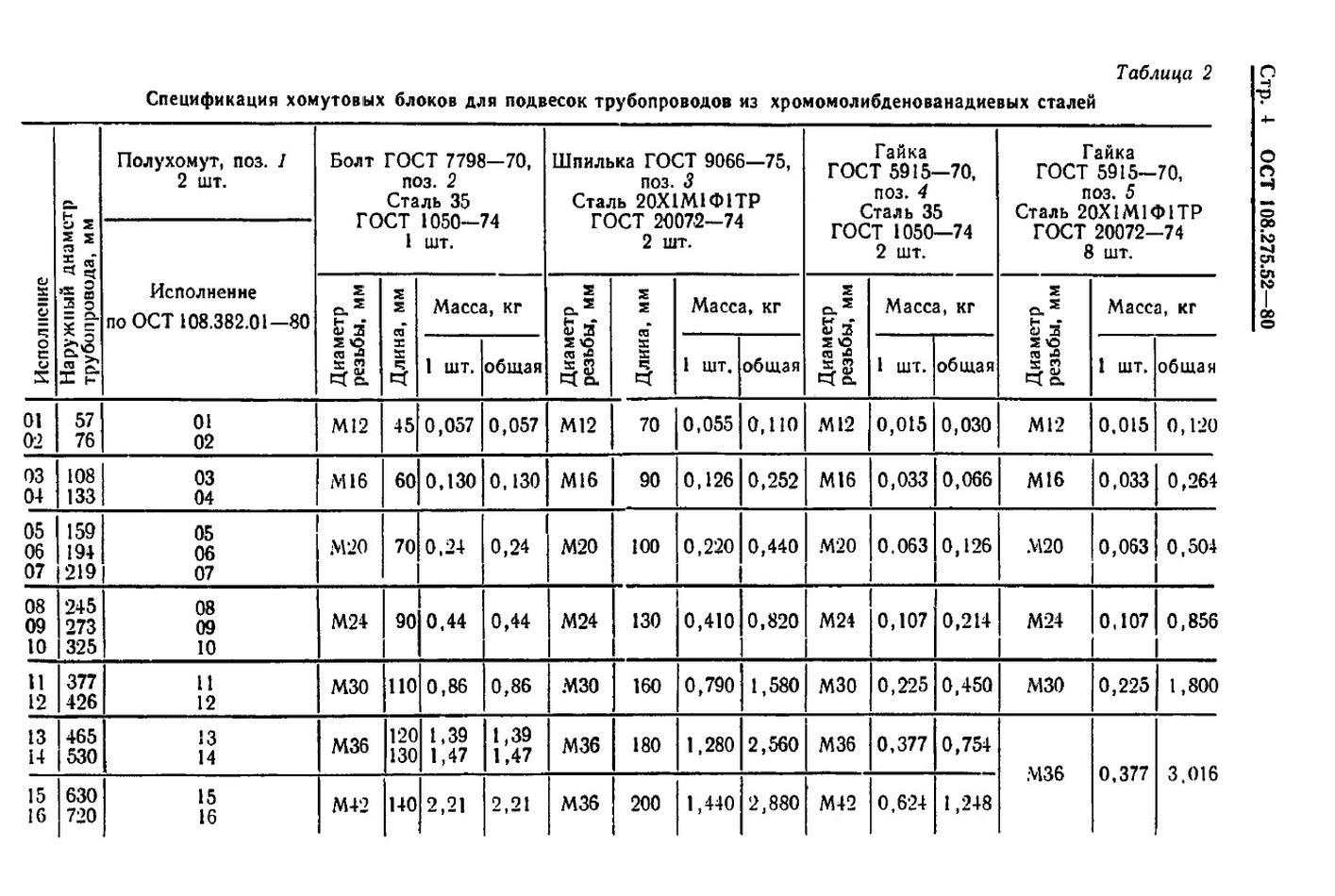 Блоки хомутовые для горизонтальных трубопроводов ОСТ 108.275.52-80 стр.4