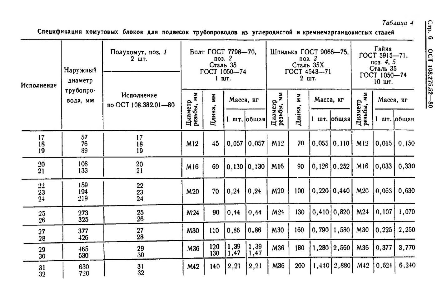 Блоки хомутовые для горизонтальных трубопроводов ОСТ 108.275.52-80 стр.6