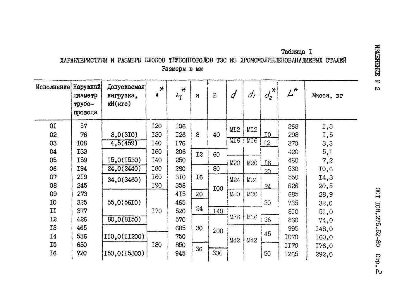 Блоки хомутовые для горизонтальных трубопроводов ОСТ 108.275.52-80 стр.8