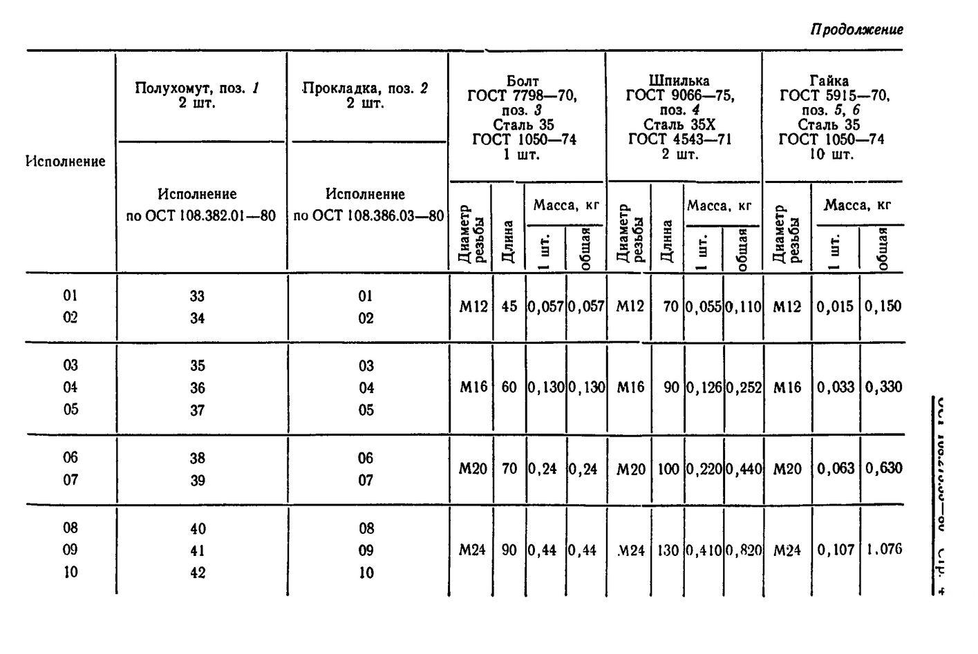 Блоки хомутовые для подвесок горизонтальных трубопроводов ОСТ 108.275.53-80 стр.4