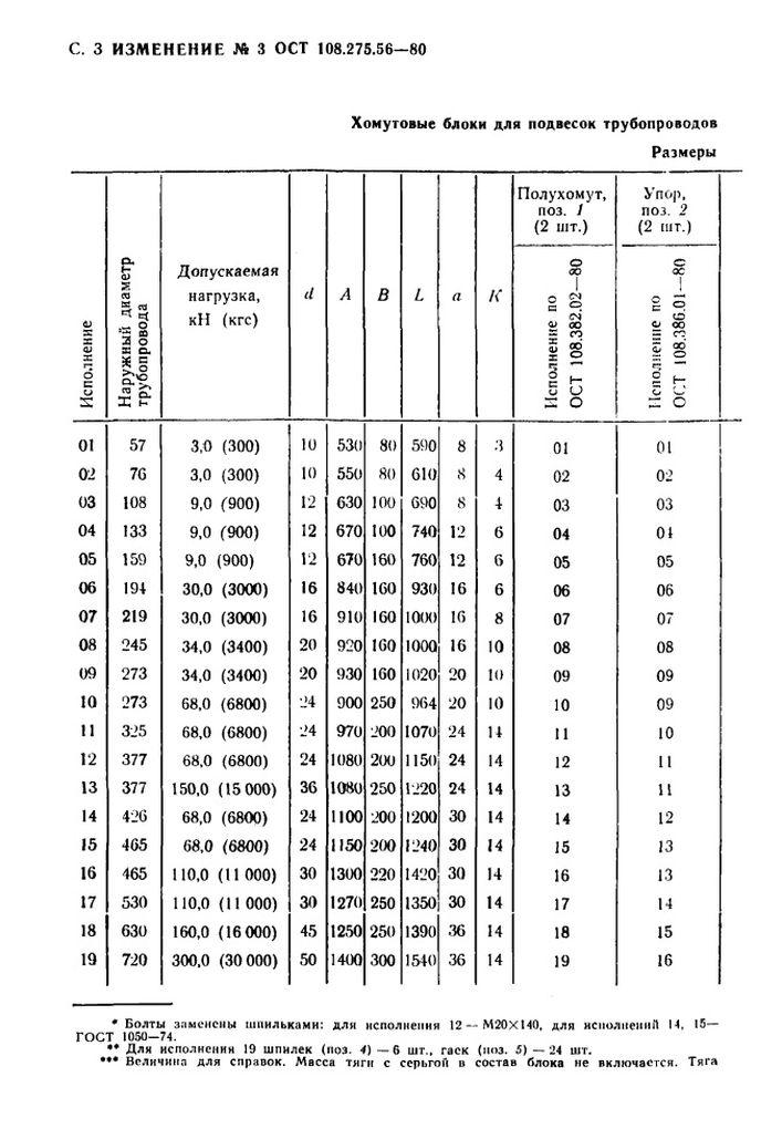 Блоки хомутовые для подвесок вертикальных трубопроводов ОСТ 108.275.56-80 стр.17