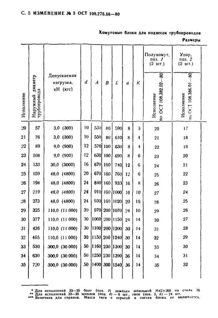 Блоки хомутовые для подвесок вертикальных трубопроводов ОСТ 108.275.56-80 стр.19