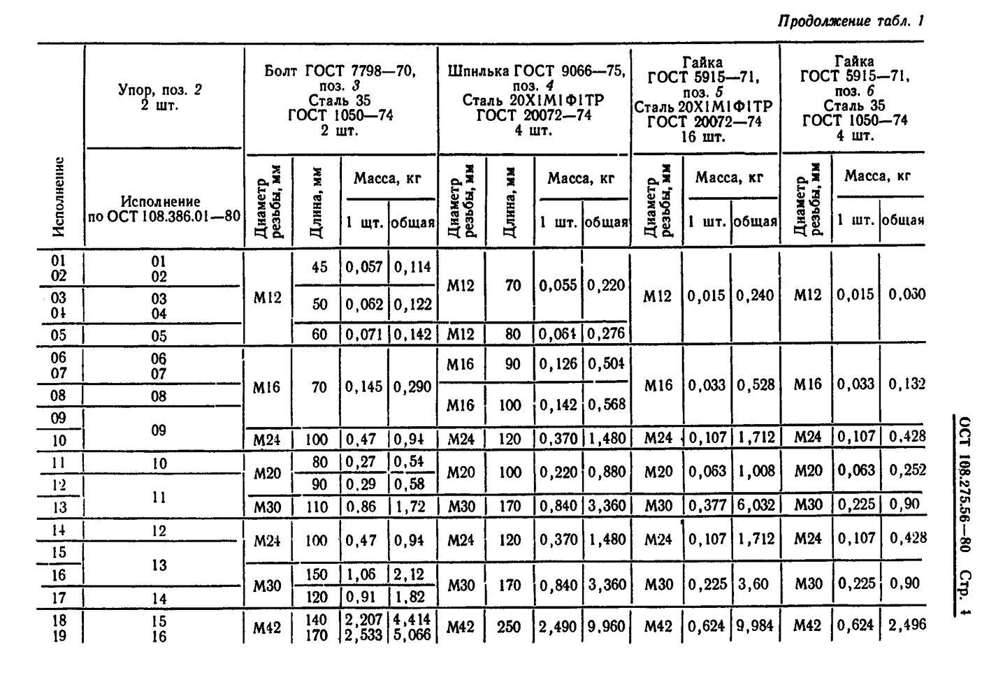 Блоки хомутовые для подвесок вертикальных трубопроводов ОСТ 108.275.56-80 стр.4