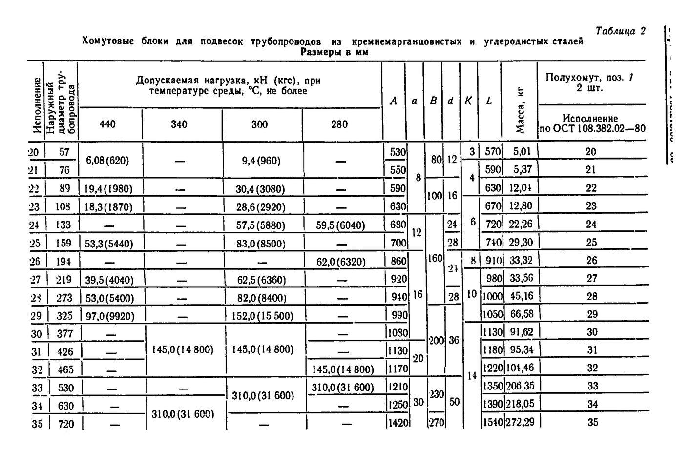Блоки хомутовые для подвесок вертикальных трубопроводов ОСТ 108.275.56-80 стр.5