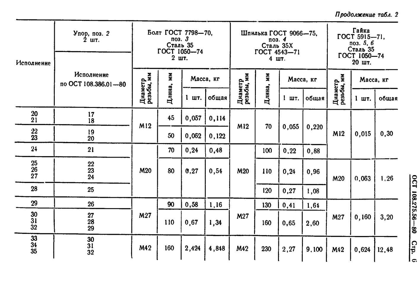 Блоки хомутовые для подвесок вертикальных трубопроводов ОСТ 108.275.56-80 стр.6