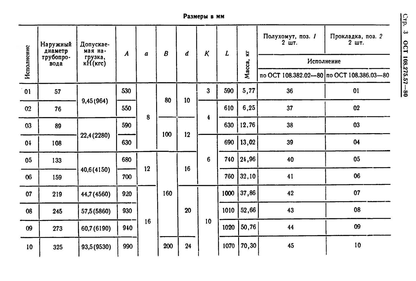 Блоки хомутовые для подвесок вертикальных трубопроводов ОСТ 108.275.57-80 стр.3