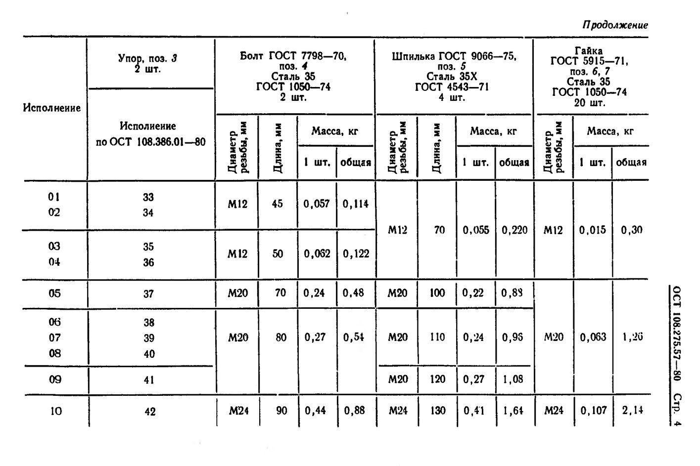 Блоки хомутовые для подвесок вертикальных трубопроводов ОСТ 108.275.57-80 стр.4