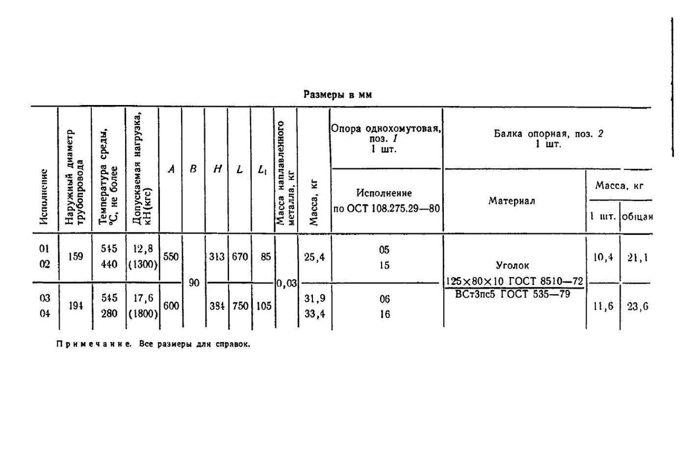 Блоки хомутовые с опорной балкой ОСТ 108.275.54-80 стр.3