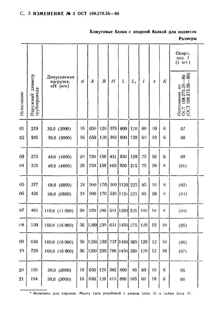 Блоки хомутовые с опорной балкой ОСТ 108.275.55-80 стр.10