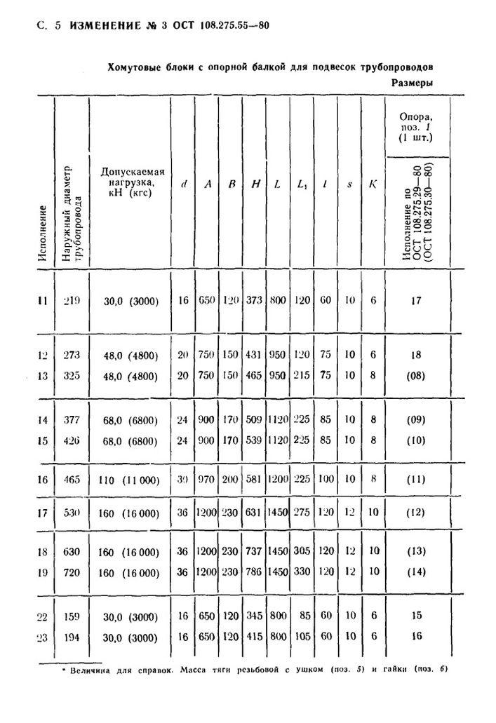Блоки хомутовые с опорной балкой ОСТ 108.275.55-80 стр.12