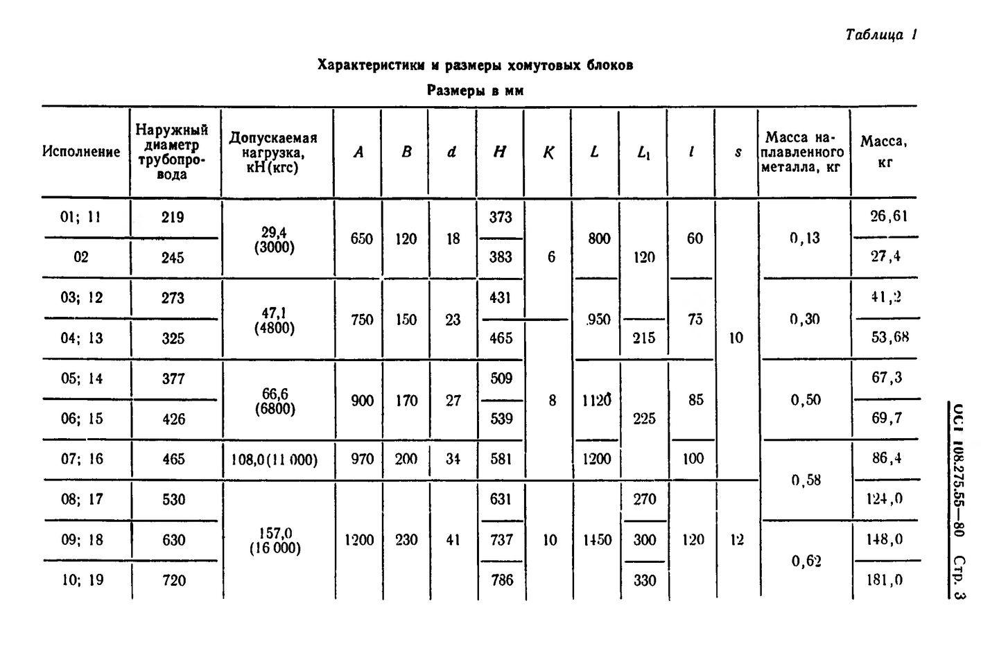 Блоки хомутовые с опорной балкой ОСТ 108.275.55-80 стр.3