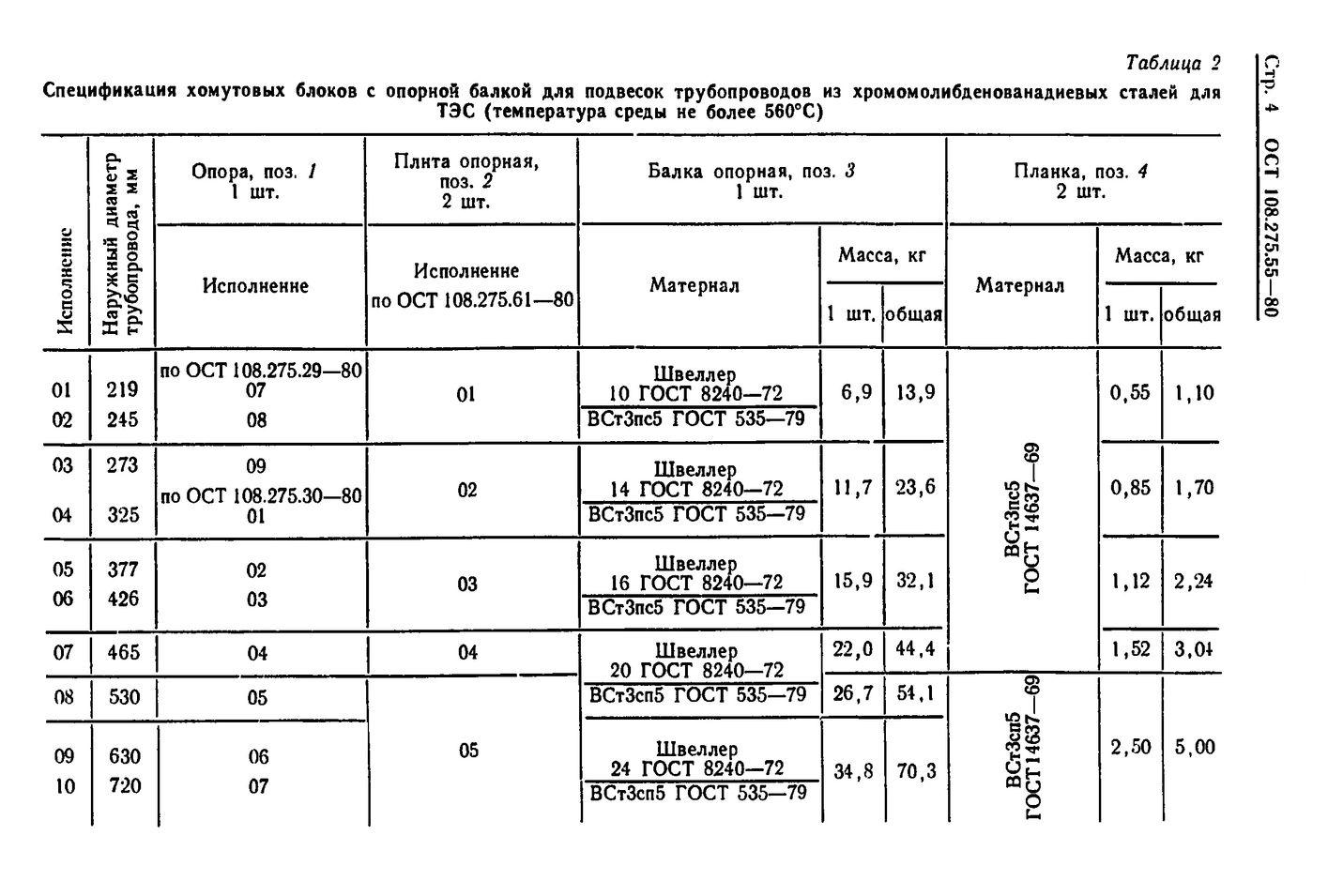 Блоки хомутовые с опорной балкой ОСТ 108.275.55-80 стр.4