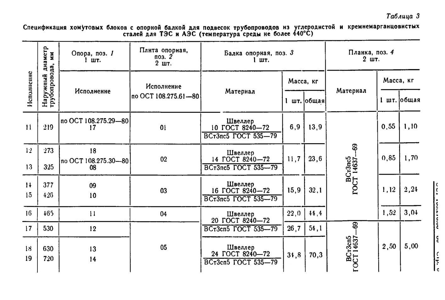 Блоки хомутовые с опорной балкой ОСТ 108.275.55-80 стр.5