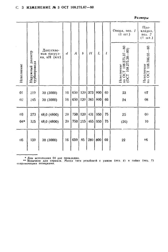 Блоки хомутовые с опорной балкой ОСТ 108.275.67-80 стр.8