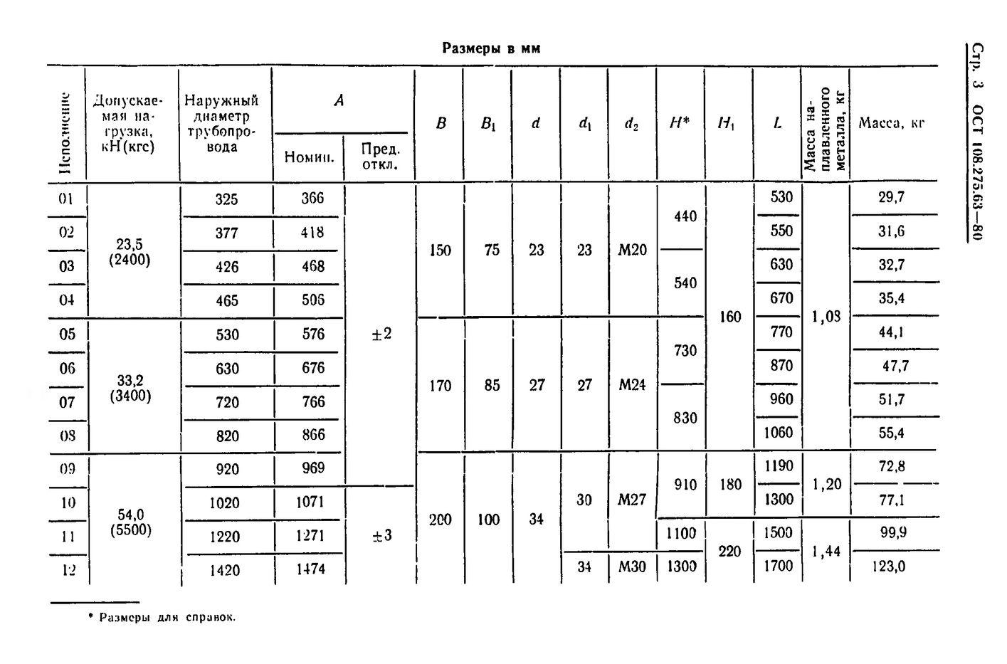 Блоки хомутовые с траверсой ОСТ 108.275.63-80 стр.3