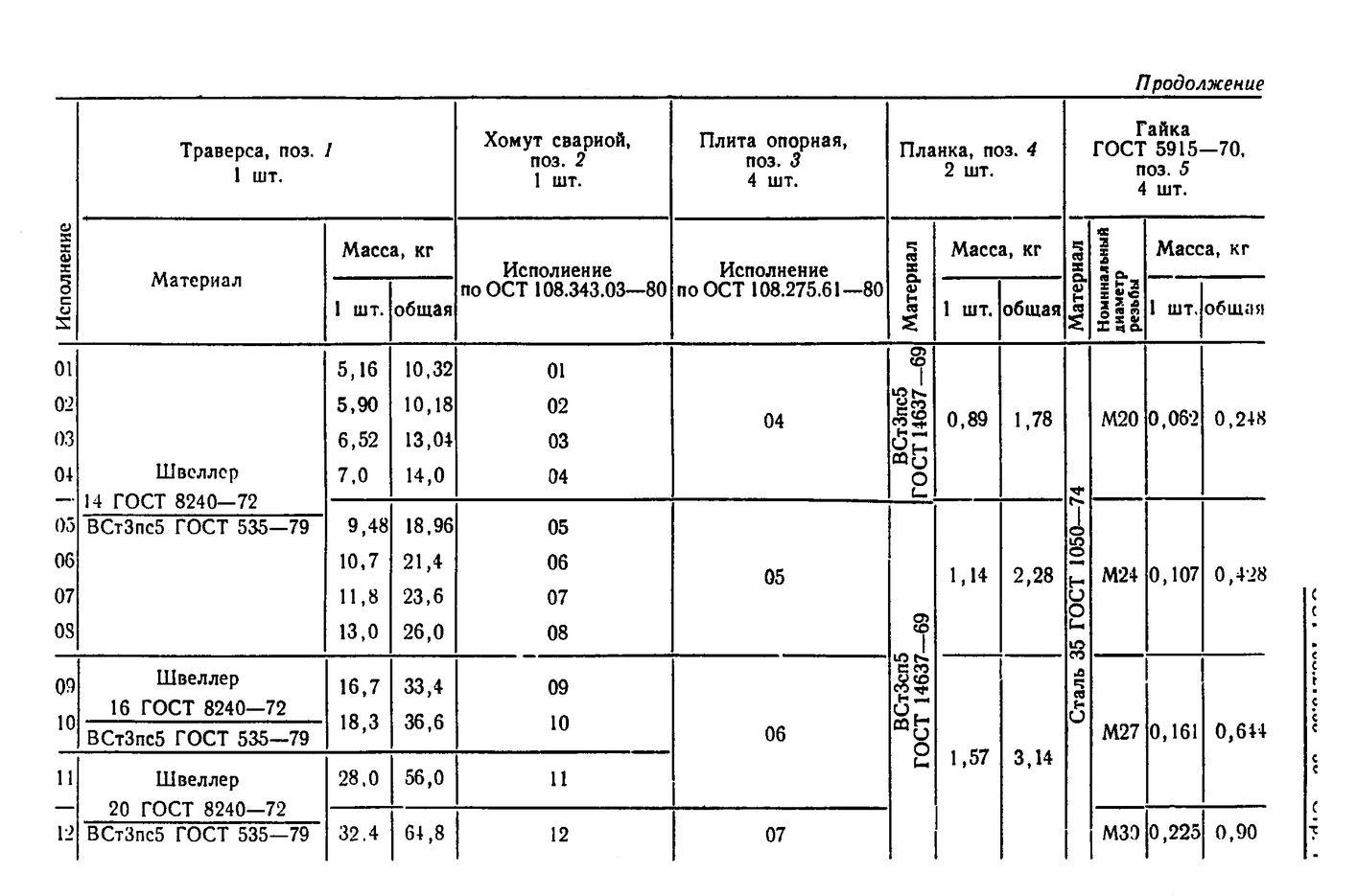 Блоки хомутовые с траверсой ОСТ 108.275.63-80 стр.4