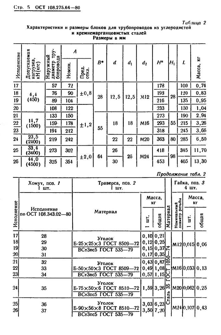 Блоки хомутовые с траверсой ОСТ 108.275.64-80 стр.5