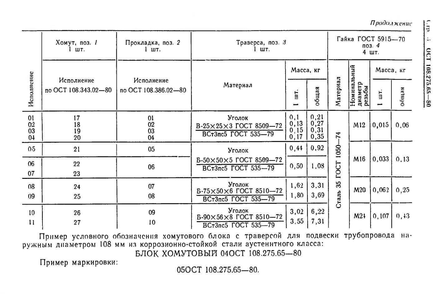 Блоки хомутовые с траверсой ОСТ 108.275.65-80 стр.3