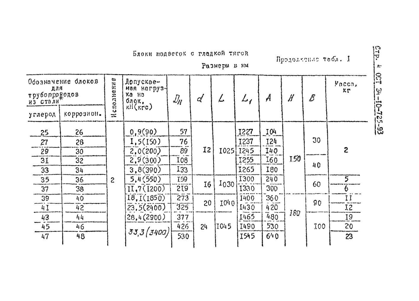 Блоки подвесок хомутовые ОСТ 34-10-725-93 стр.4