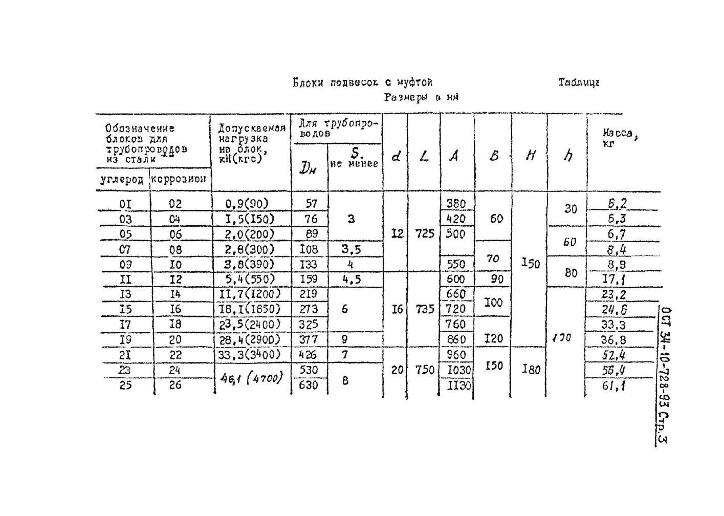 Блоки подвесок хомутовые для вертикальных трубопроводов ОСТ 34-10-728-93 стр.3